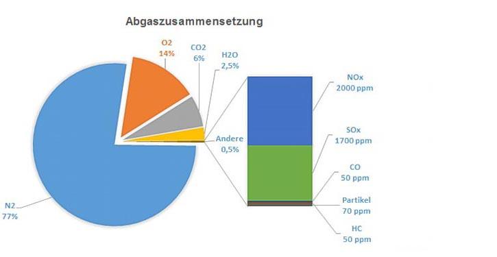 Typische Abgaszusammensetzung eines langsam laufenden Zweitakt-Dieselmotors im Schwerölbetrieb.
