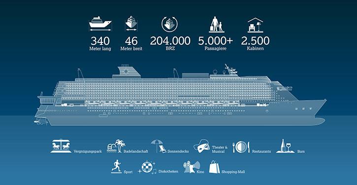"""Die Cruiseliner der """"Global Class""""-Serie werden über 340 Meter lang, 45 Meter breit und 201.000 BRZ groß sein."""
