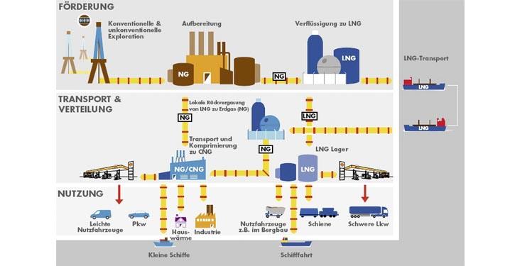 Erdgas Transportkette