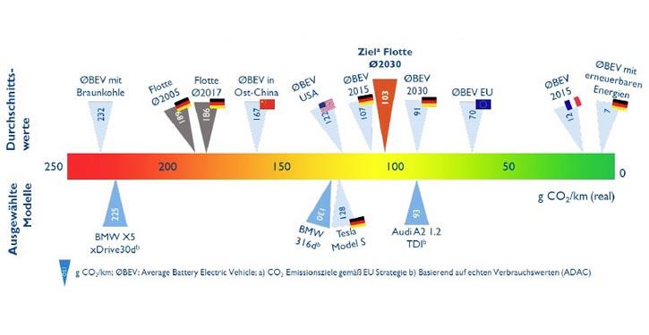 Vergleichsgrafik zu Emissionszielen.