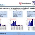 Änderungen beim Kraftstoffschwefelgehalt 2014 – 2015.