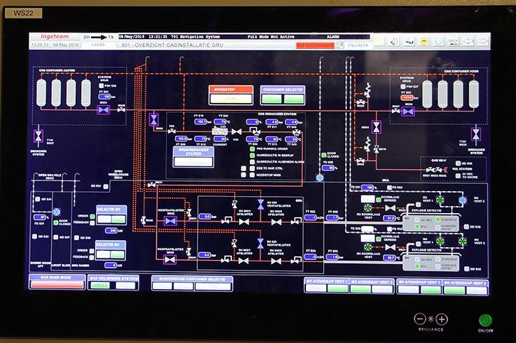 Das Blockschaltbild des Gassystems informiert über den momentanen Zustand.