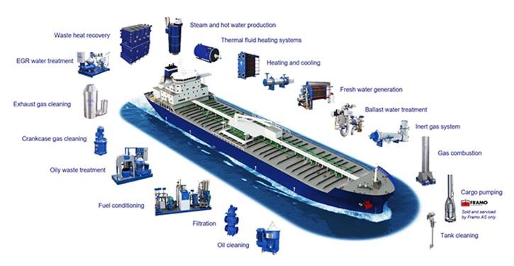 Alfa Laval bietet eine umfangreiche Produkt- und Servicepalettefür eine lebenslange Schiffsleistung.
