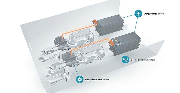 Volvo Penta IPS Hybrid System