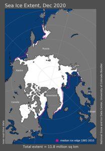 Die Meereisausdehnung in der Arktis betrug im Dezember 2020 11,77 Millionen Quadratkilometer (4,54 Millionen Quadratmeilen).