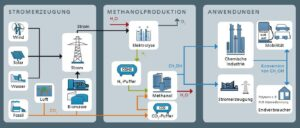 Prozesskette von der alternativen Stromerzeugung über die Methanolherstellung bis zu dessen Einsatz in den unterschiedlichen Märkten.