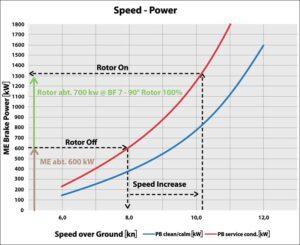 Speed - Power - Grafik